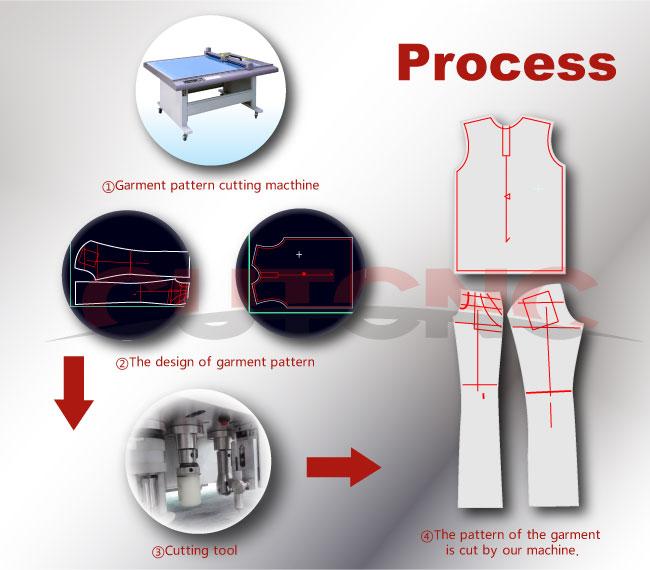 machine apparel